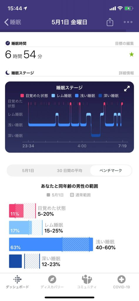 Fitbit Charge3 睡眠計測
